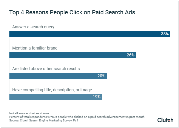 Top 4 reasons people click on paid search ads.