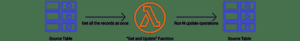 Simple NoSQL update design
