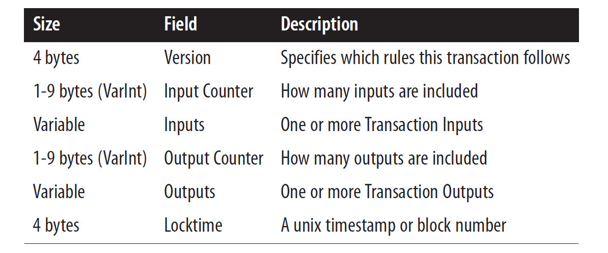 Structure of a bitcoin transaction