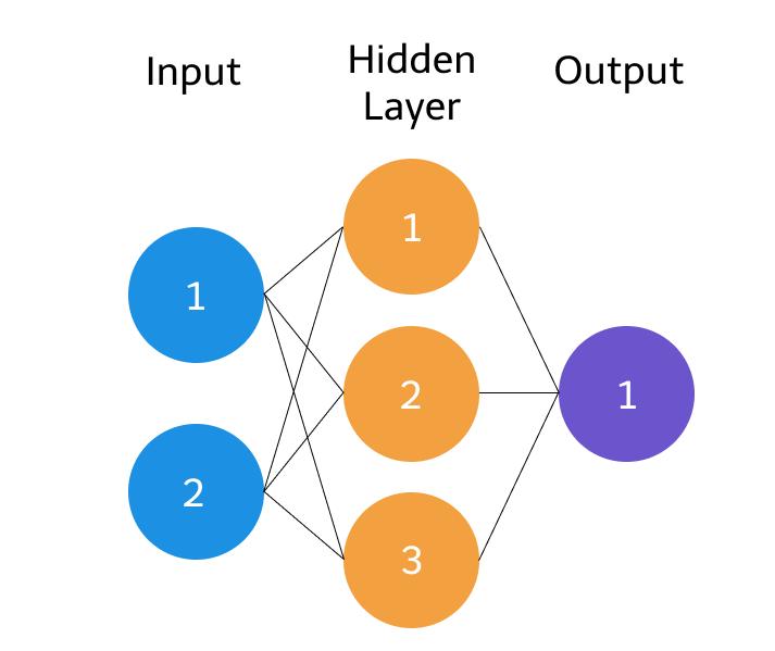 https://d33wubrfki0l68.cloudfront.net/7185387102dfb8a97866e7cb4fa6dd480cbadc7b/5b3ac/img/web/neural_network/synapses.png