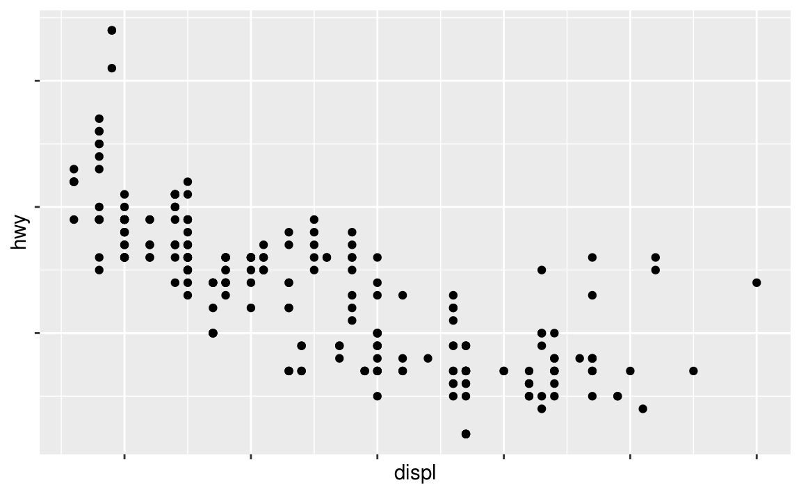28 Graphics for communication | R for Data Science