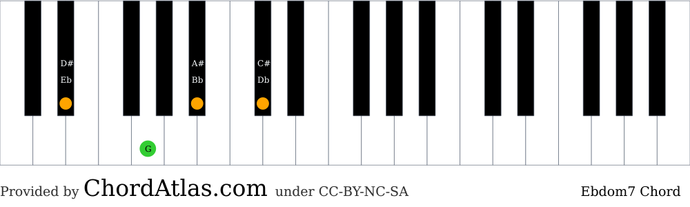 Piano chord chart for the E flat dominant seventh chord (Ebdom7). The notes Eb, G, Bb and Db are highlighted.