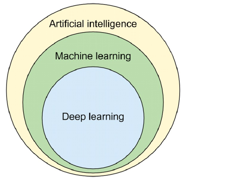 A simple circular diagram depicting machine learning as a subset of artificial intelligence, and deep learning as a subset of machine learning