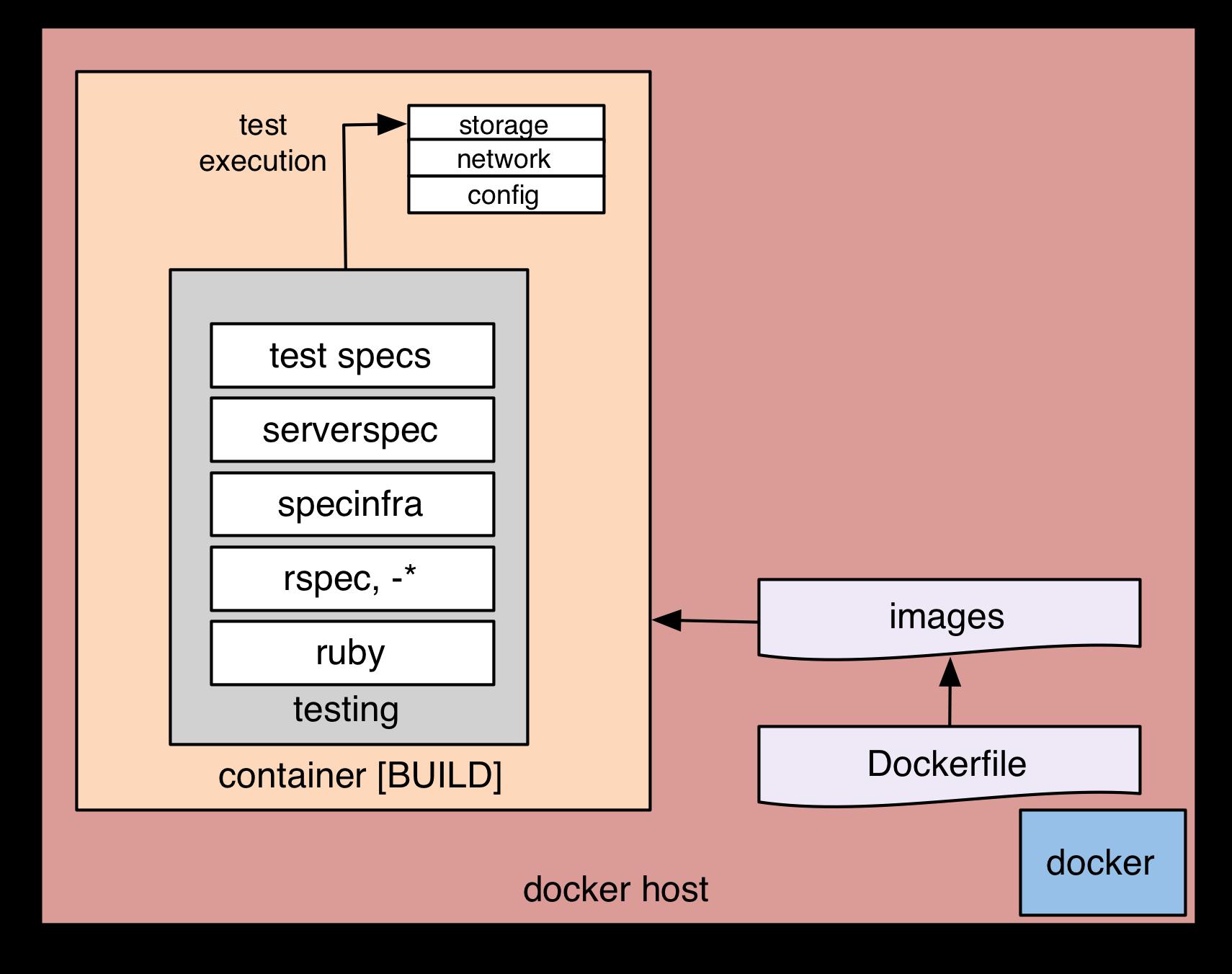 Serverspec zur Build-Zeit ausführen