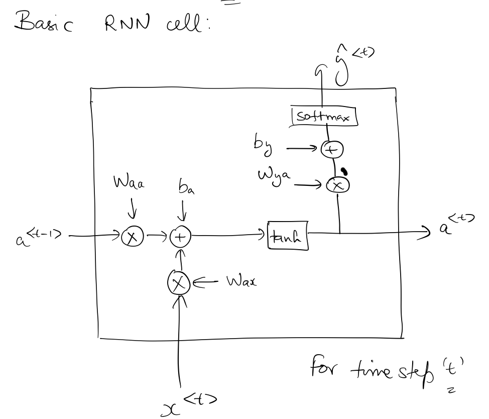 Basic RNN cell