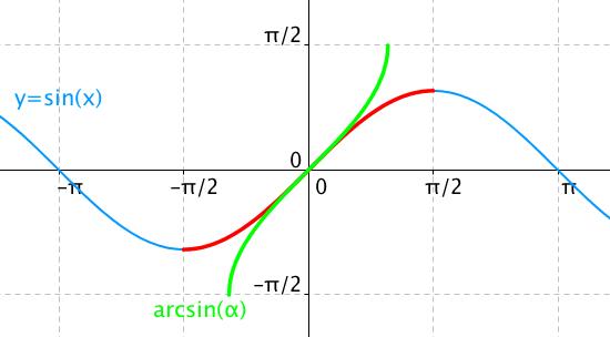 Inverzní funkce arcsin(x)