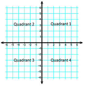 Image originally from: https://socratic.org/questions/in-what-quadrant-is-the-point-6-7