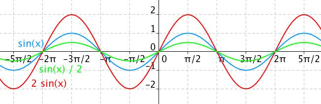 Graf funkce 2sin(x) a sin(x)/2