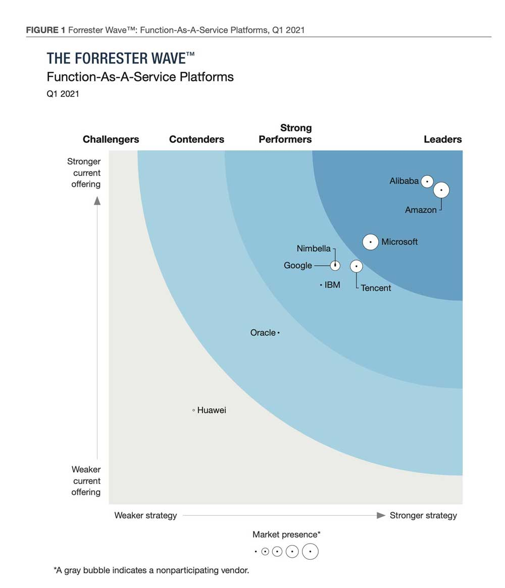 The Forrester report cites: