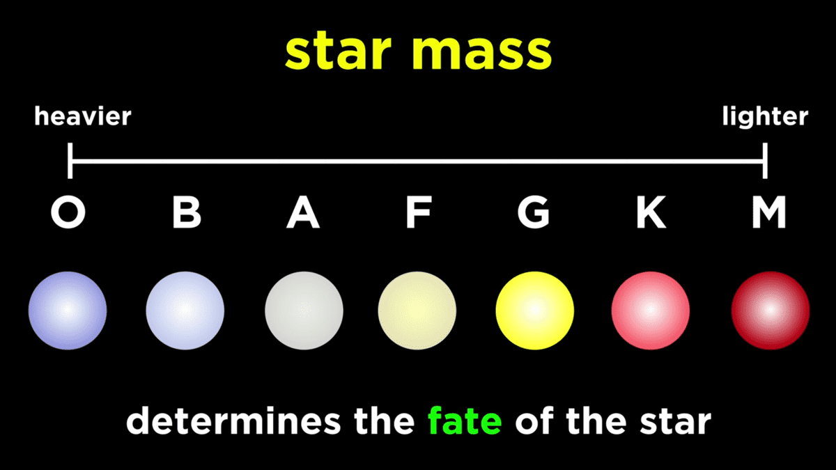 classification of stars according to their mass
