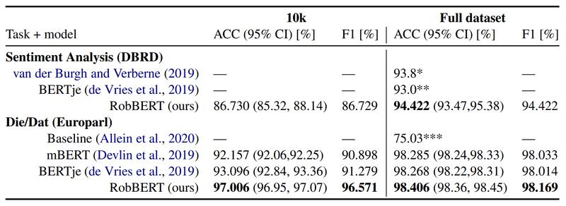 Performance of RobBERT on different language tasks