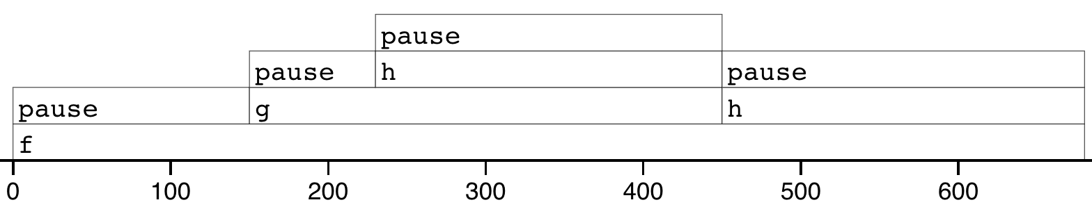 Results of profiling `f()` with profvis. X-axis shows elapsed time in ms, y-axis shows depth of call stack.