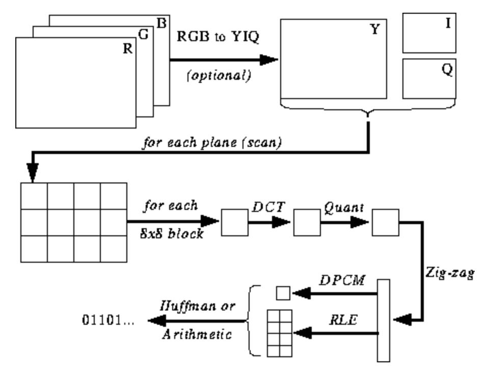 JPEG Encoding process