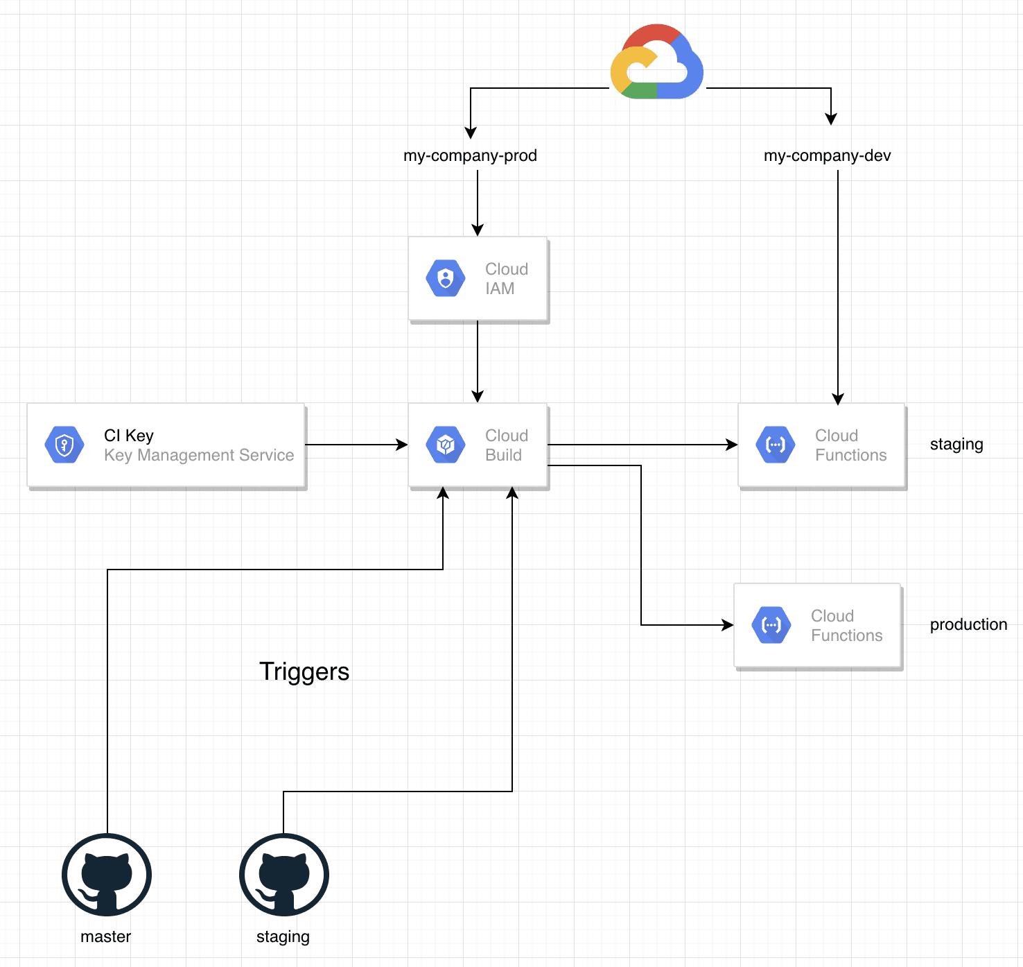 CI Diagram