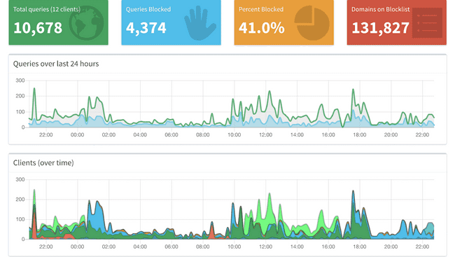 Pi-hole Dashboard