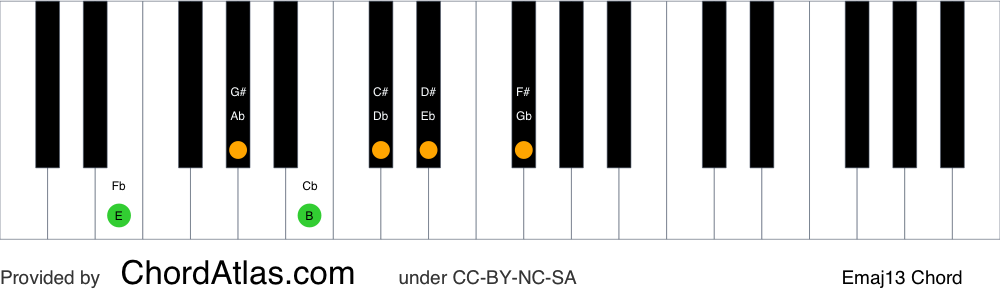 Piano chord chart for the E major thirteenth chord (Emaj13). The notes E, G#, B, D#, F# and C# are highlighted.
