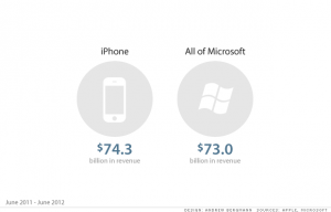 iPhone as big as the entire Microsoft