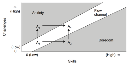The Flow diagram, showing Anxiety and Boredom regions