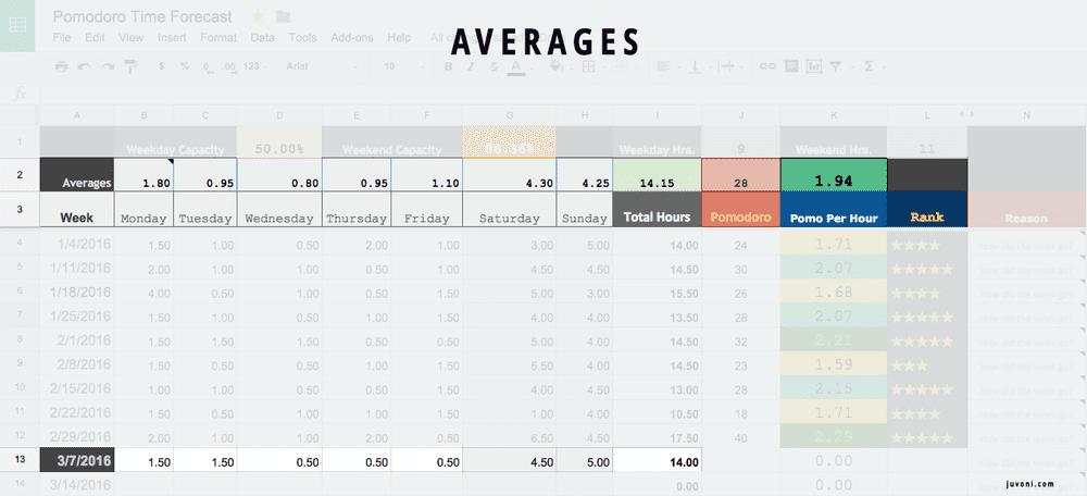 Pomodoro Forecasting Averages