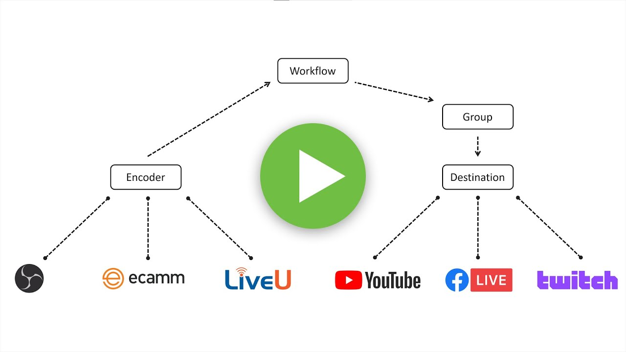 Getting Started with Switchboard Live