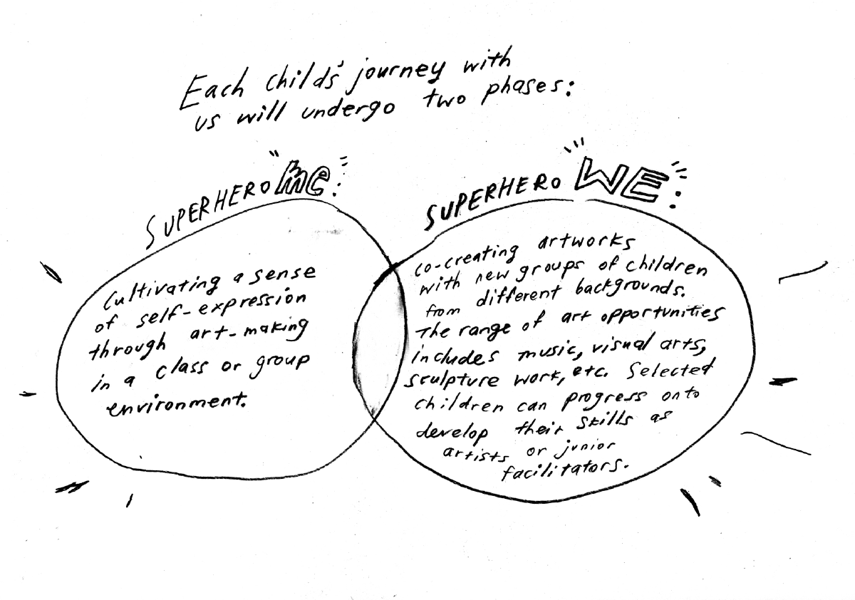 Each child's journey with us will undergo two phases: Superhero Me, and Superhero We.