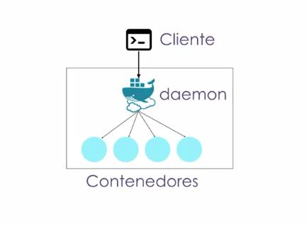 Arquitectura de Docker