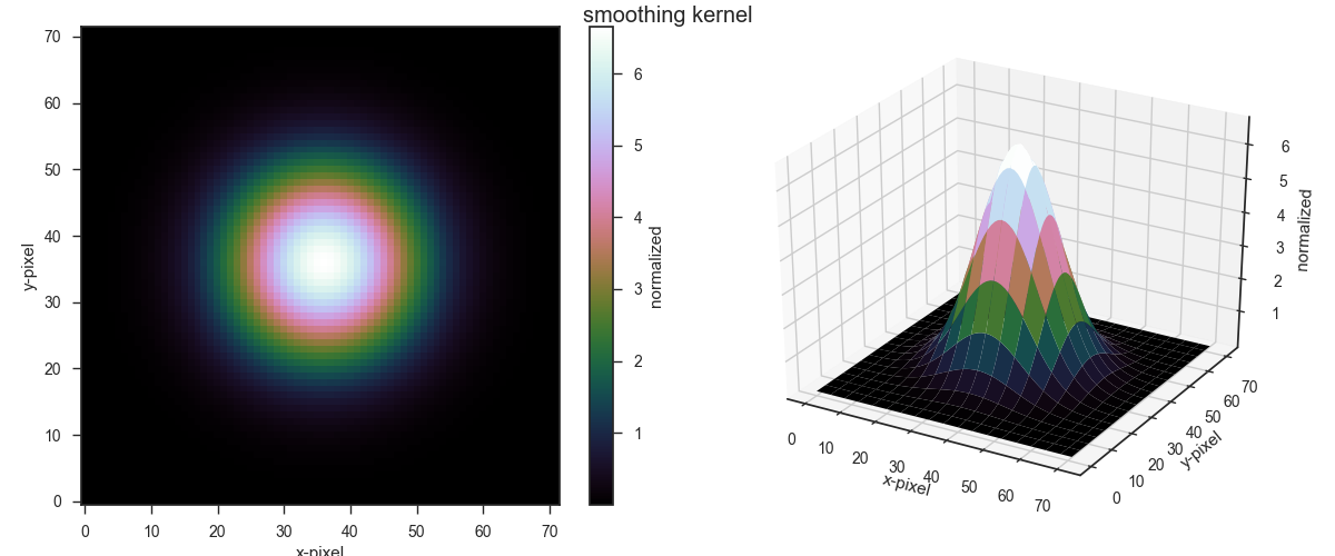 Gaussian smoothing kernel