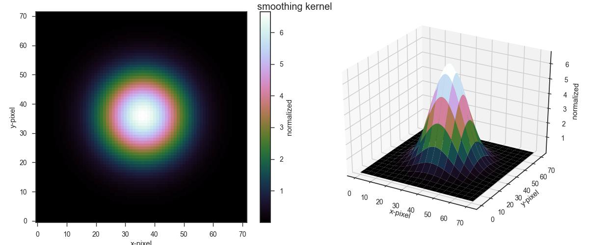 Gaussian smoothing kernel