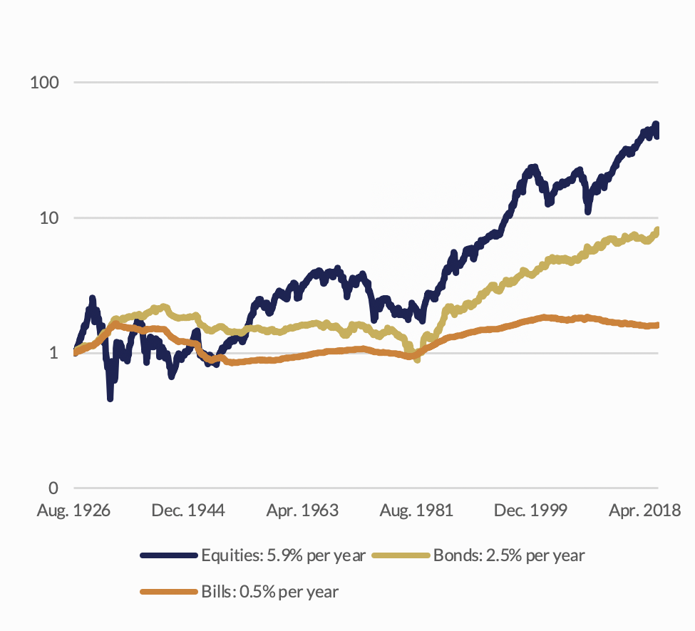 Graph on Cumulative Returns on US Asset Classes in Real Terms