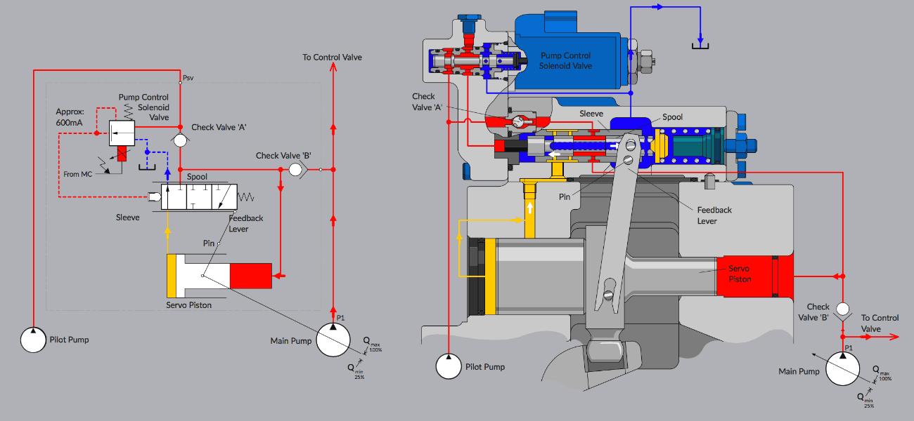 Live schematics