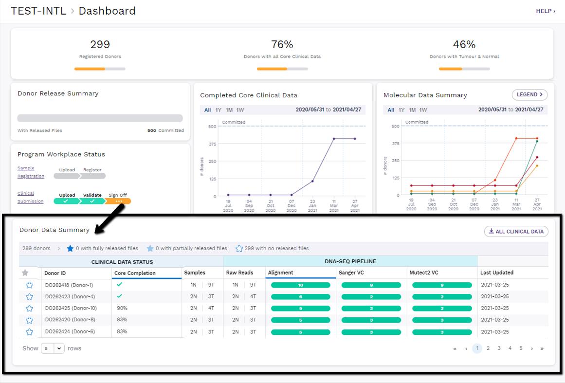Dashboard Workflow Status