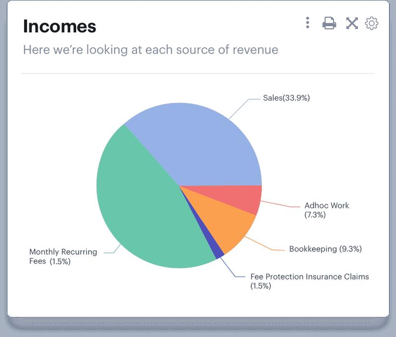 Income charts with Advisor's KPI dashboard software