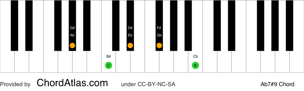 Piano chord chart for the A flat dominant sharp ninth chord (Ab7#9). The notes Ab, C, Eb, Gb and B are highlighted.