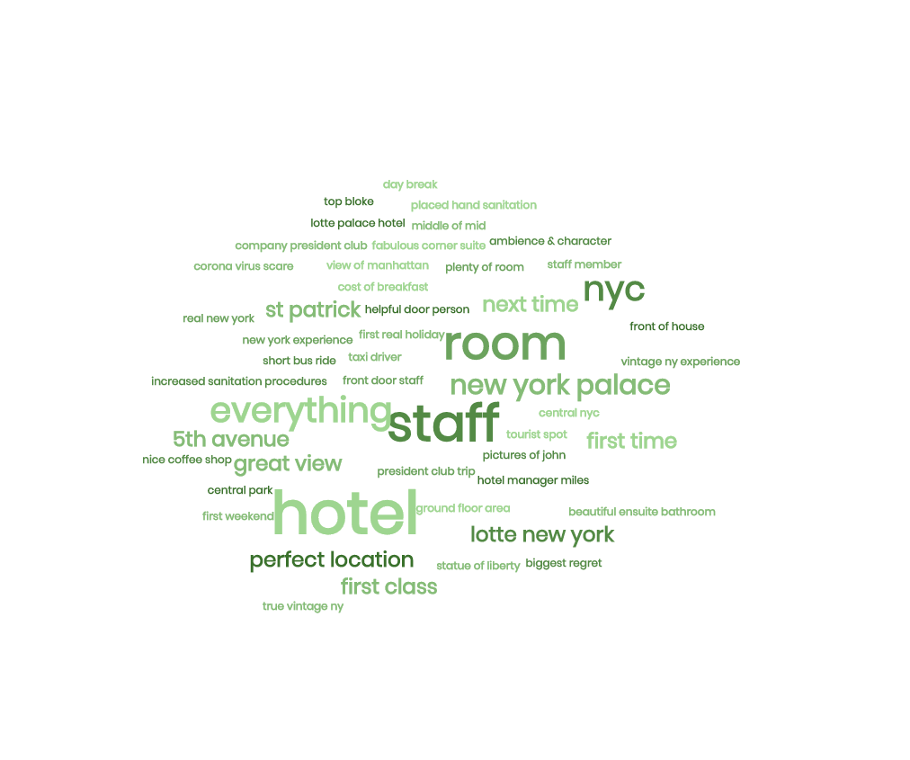 Word cloud created from Tripadvisor reviews tagged as Positive