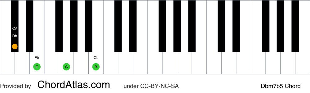 Piano chord chart for the D flat half-diminished chord (Dbm7b5). The notes Db, Fb, Abb and Cb are highlighted.