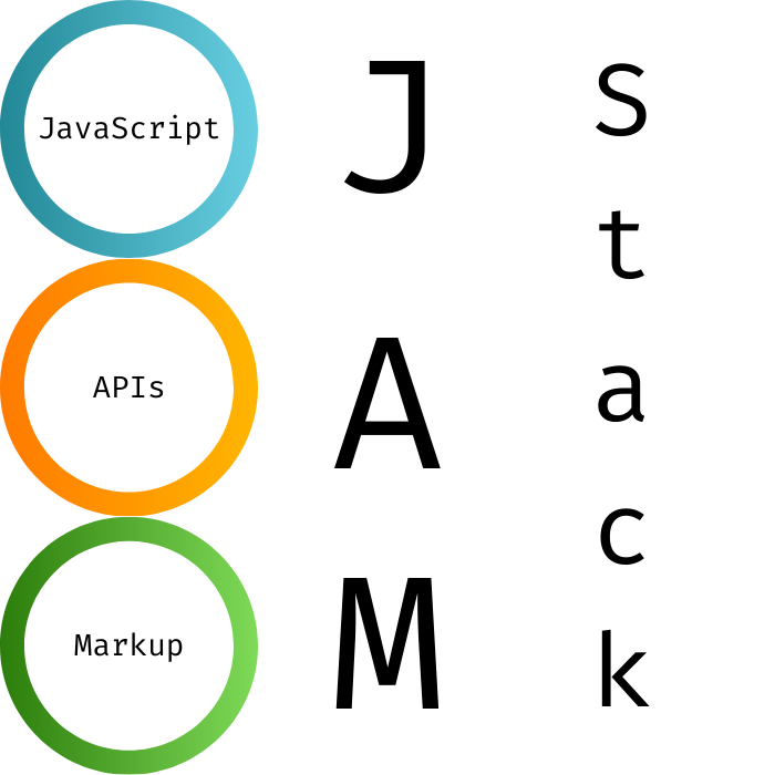 What is Jamstack and how does Jamstack affect your web development?