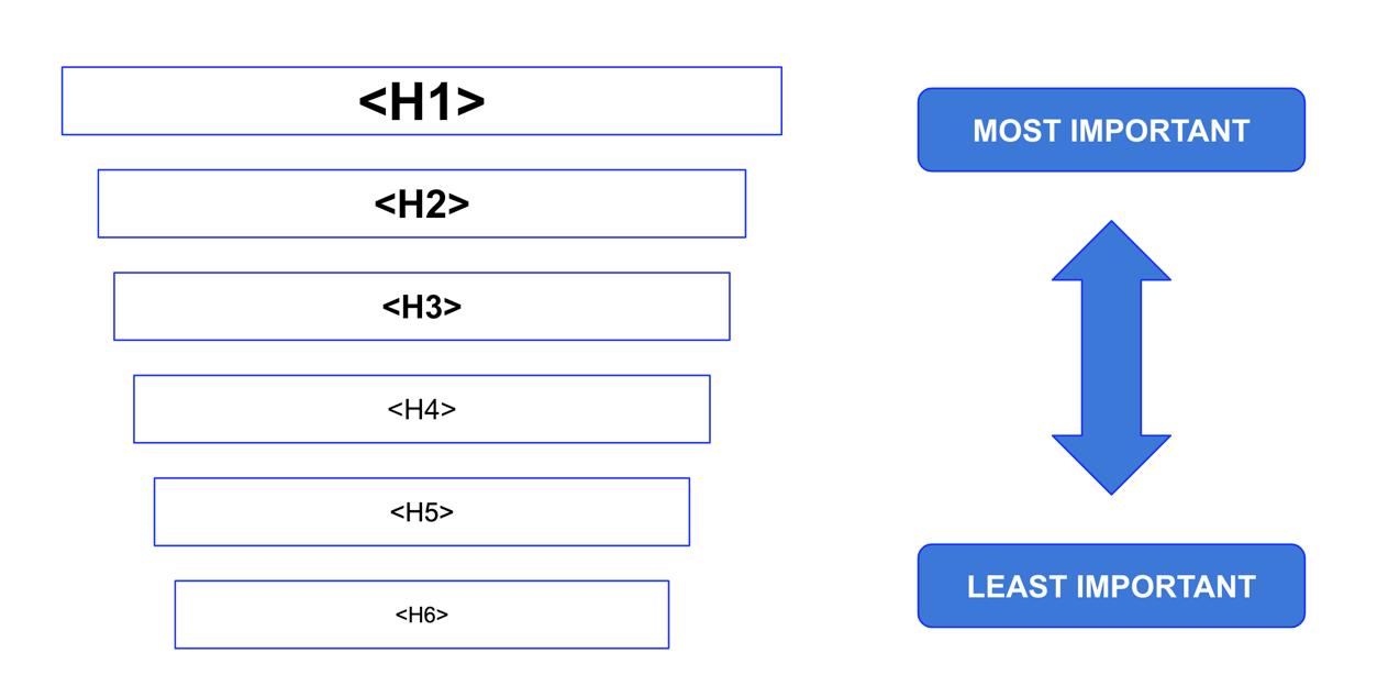 header tags order