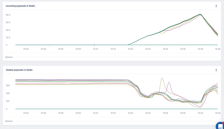 Screenshot of AppSignal custom metrics Redis queue