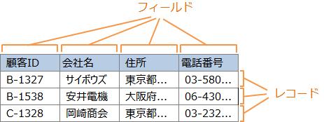 データベースの保存形式