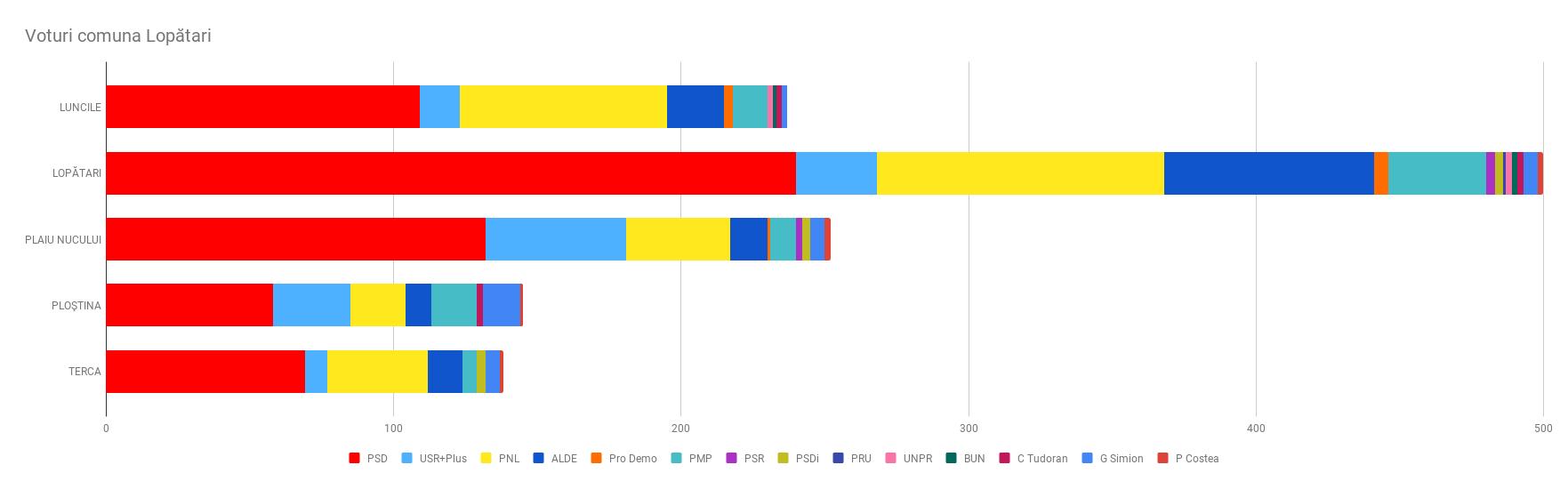 Rezultate alegeri în comuna Lopătari