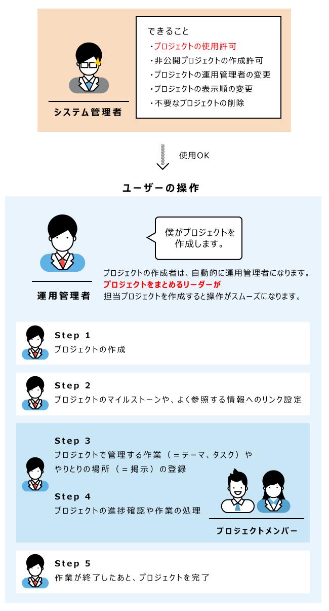 プロジェクト操作のイメージ