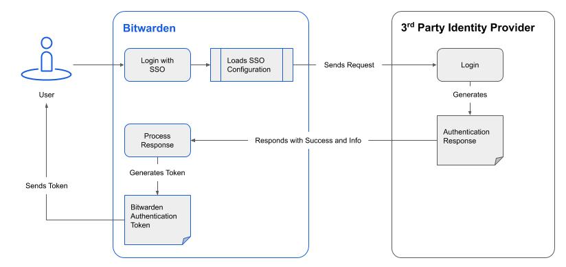 Bitwarden SSO Workflow