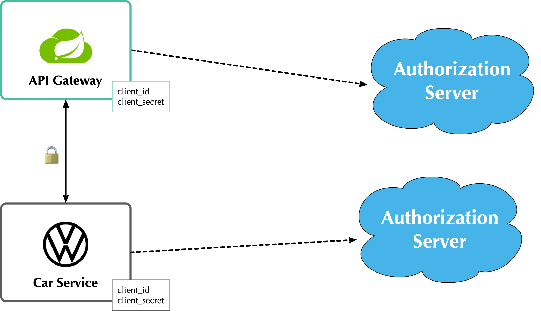 Auth Server: One-to-One