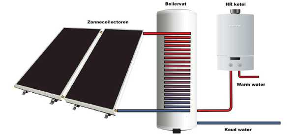 Afbeelding zonneboiler systeem
