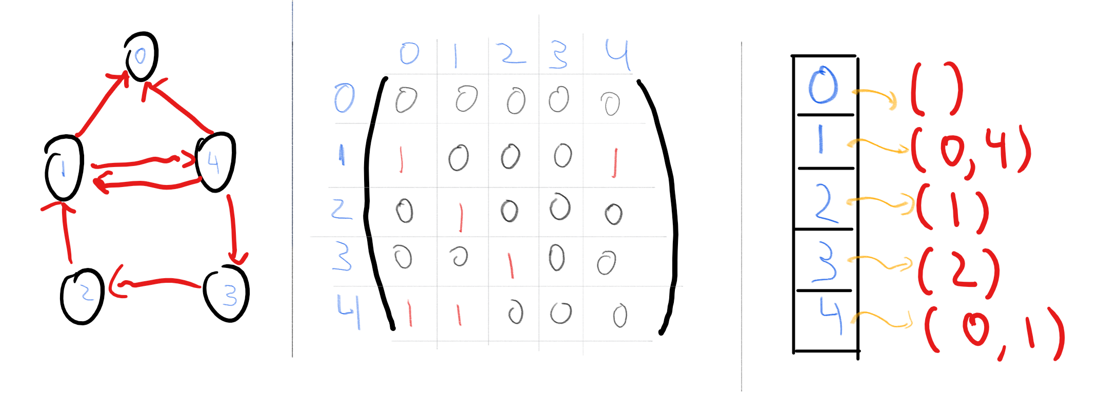 Representing the graph G=(\{0,1,2,3,4\},\{ (1,0),(4,0),(1,4),(4,1),(2,1),(3,2),(4,3) \}) in the adjacency matrix and adjacency list representations.