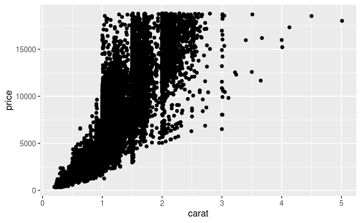 7 Exploratory Data Analysis | R for Data Science