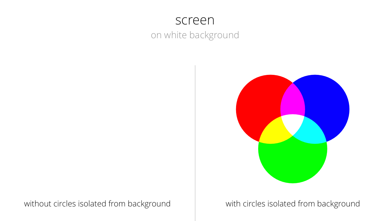 The effect of setting an 'isolate' depends on the blend mode and background color