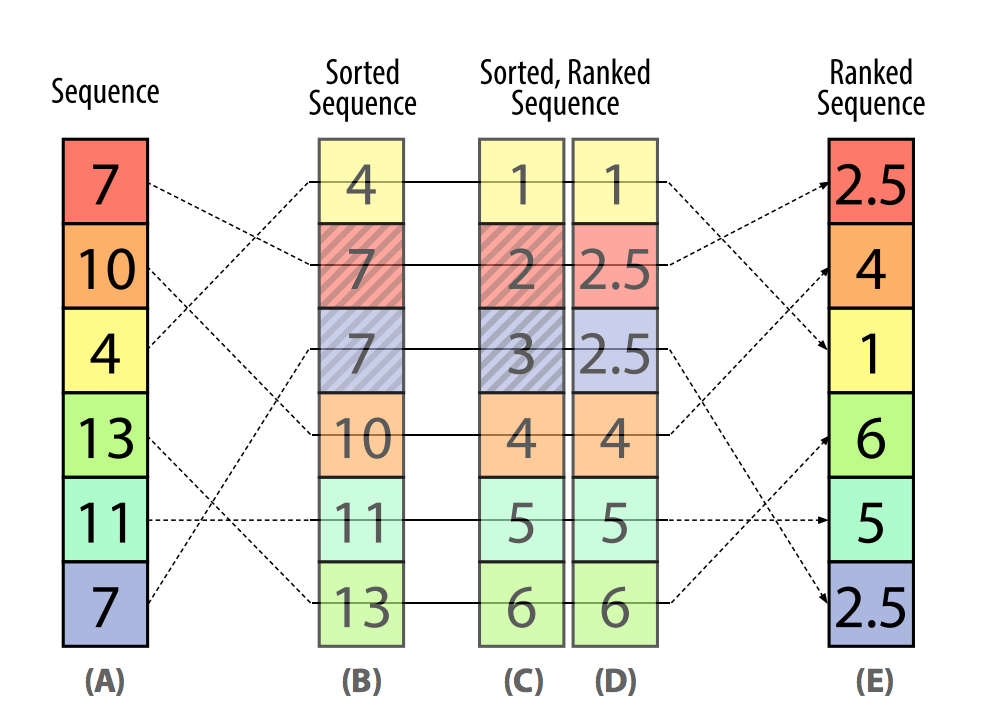 A series of stacked colored boxes containing numbers. Lines connect subsequent stacks of boxes. The diagram shows how a sequence of numbers can be sorted, then sorted and ranked, and finally ranked.