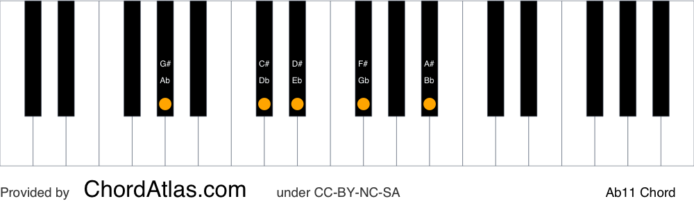 Piano chord chart for the A flat eleventh chord (Ab11). The notes Ab, Eb, Gb, Bb and Db are highlighted.