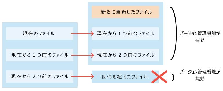 バージョン管理のイメージ